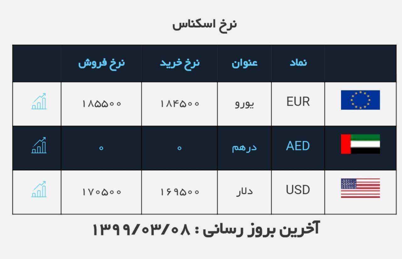 نرخ دلار و یورو در بازار امروز تهران